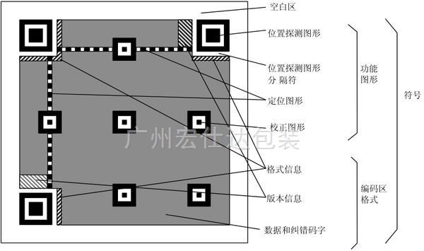 包装盒定制不可不知的二维码印刷基础知识