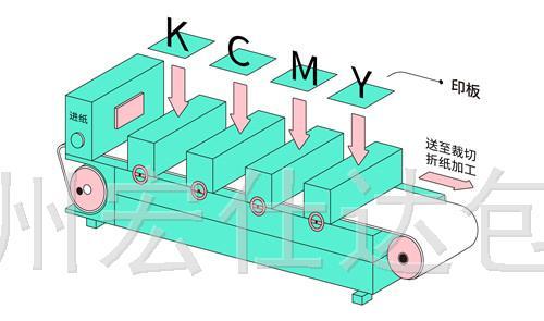 包装盒印刷的几种方式和工艺及特点