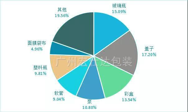 广州一份典型化妆品企业的彩盒印刷清单分析